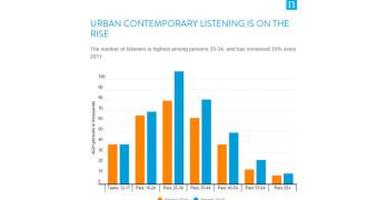 Nielsen: Urban Contemporary Radio's Sweet Spot