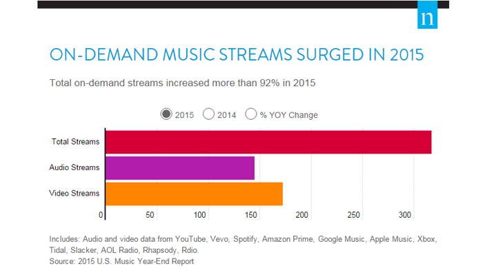 Nielsen: Streaming Data Is Key To Audience Insight For Radio