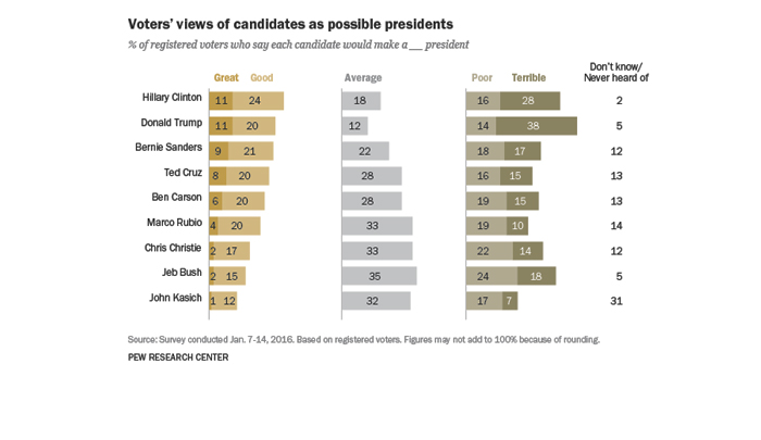 Politics: Americans Skeptical Of Both Political Parties