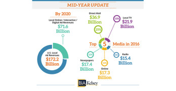 BIA: Local Ad Revenues to Exceed $172B in 2020