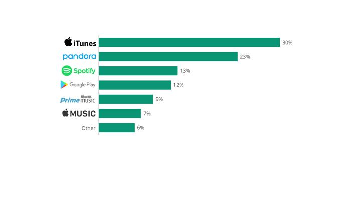 New Study, iTunes #1 Music Platform