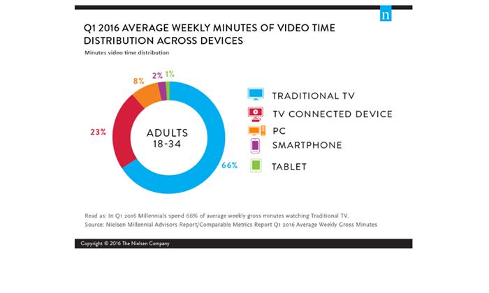 Millennials on Millennials: A Look at Viewing Behavior