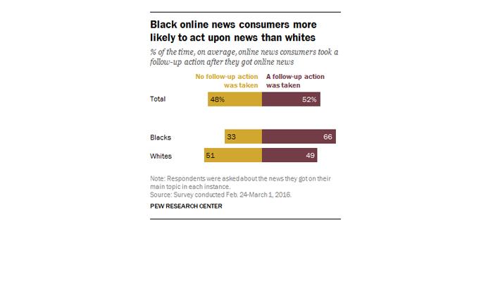 Where Blacks Get News
