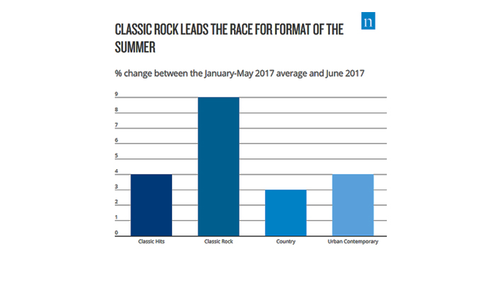 Finding The Surge In Summer Radio Listening
