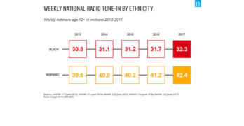 The Growing Reach Of Radio Among U.S. Ethnic Listening